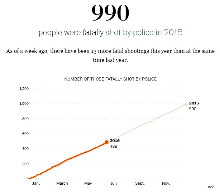 Police Already Made 2016 Deadlier Than 2015 By The End Of June