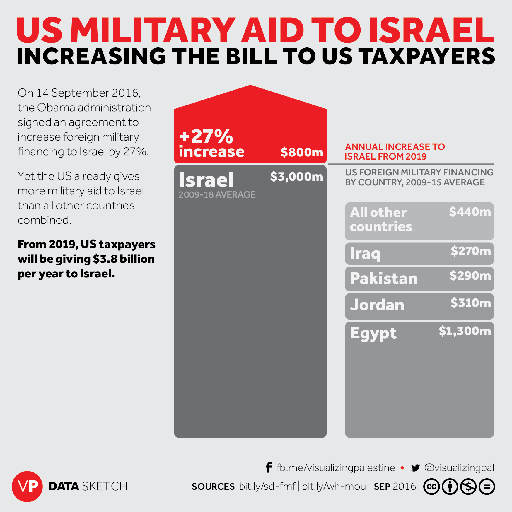 US Military Aid to Israel Infographic