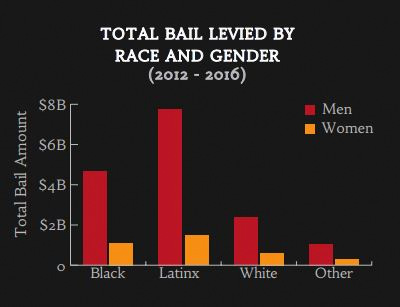 A breakdown of bail levied by race in Los Angeles county (Source: UCLA)