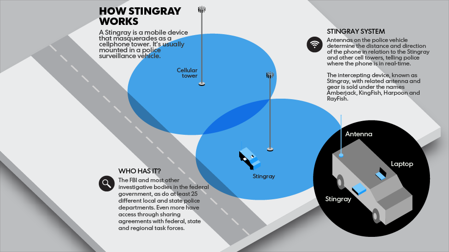 New Bill Aims To Stop Warrantless Stingray Spying