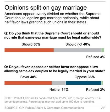 Americans Are Evenly Split On Gay Marriage Case