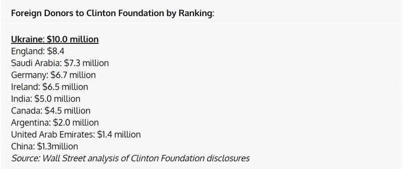 ukraine-clinton-wikileaks