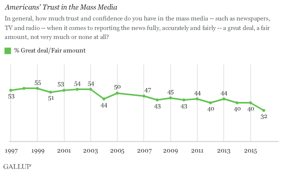 Gallup Poll Media Trust