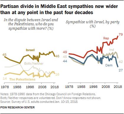 Partisan divide for sympathy for Israel