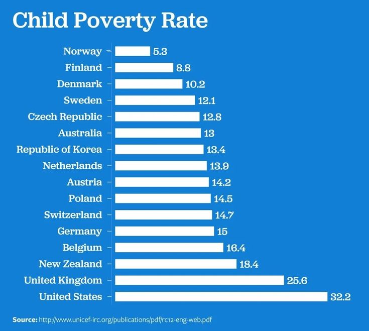 United States Child Poverty Chart