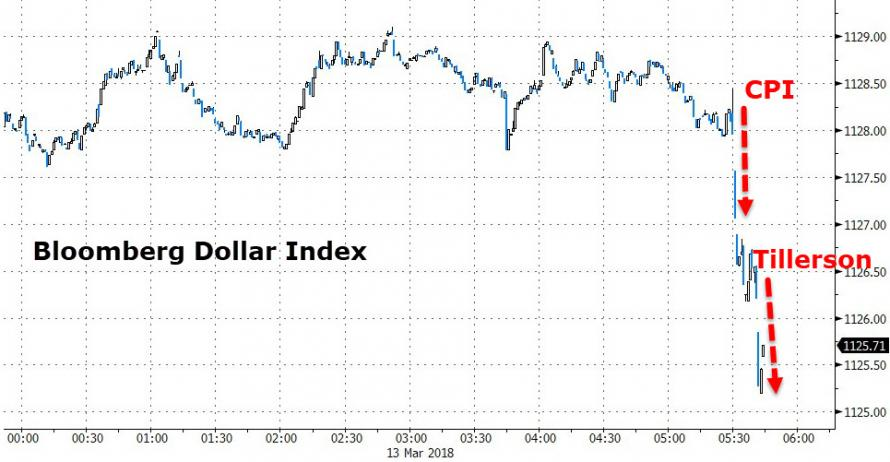 Dollar index following Tillerson announcement.