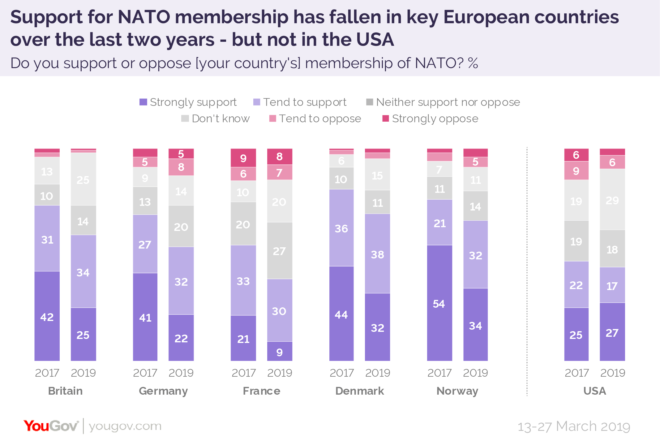 Nato 70 support poll